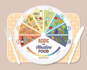 pH balancing: Acidic vs Alkaline foods