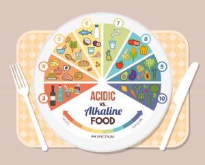 pH balancing: Acidic vs Alkaline foods